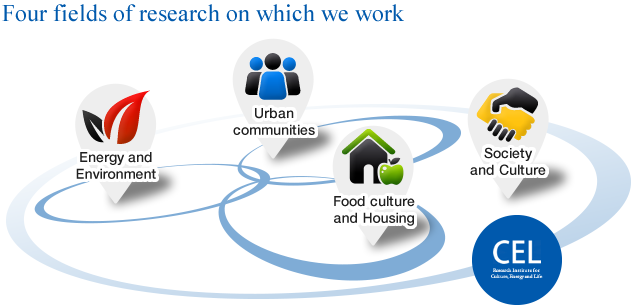 Four fields of research on which we work